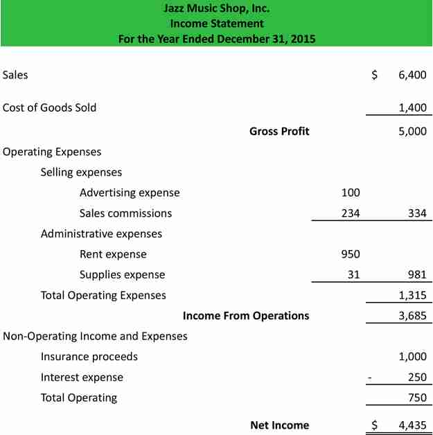 Simple financial statement example