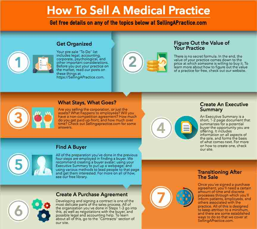 How to Buy or Sell a Medical Practice | Free Library By & For ...